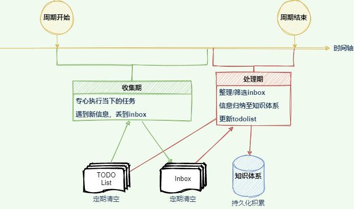 GTD流程图